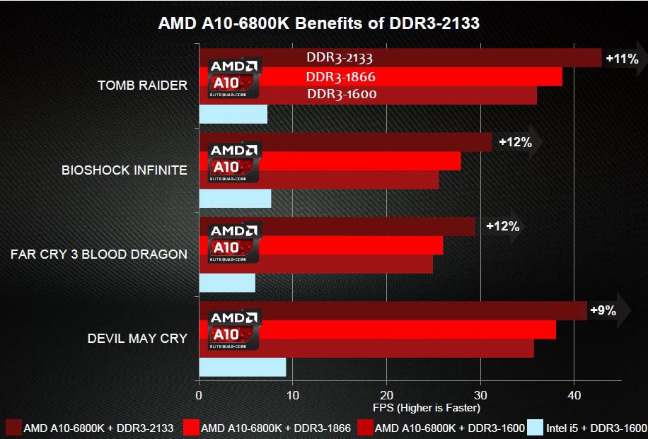 Amd A10 6800k Fm2 Apu Socket Fm2 Page 3 Techpowerup