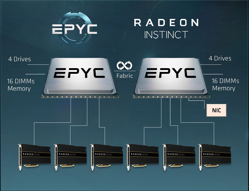 https://www.techpowerup.com/reviews/AMD/Epyc_Server_Architecture/images/epyc-20.jpg