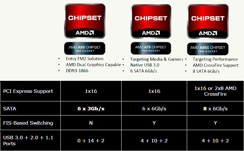AMD A10 5800K And A8 5600K APUs For Socket FM2 Review