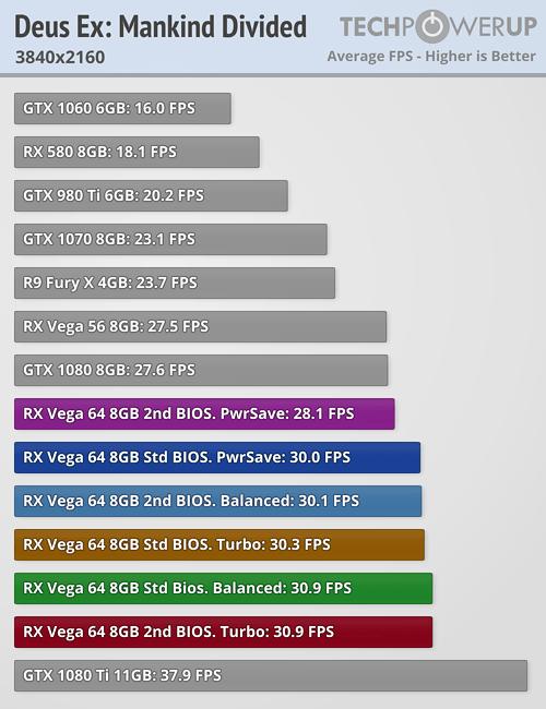Video Graphics Array (VGA): 20 Lovely Rx Vega 10 Vs Gtx 1060