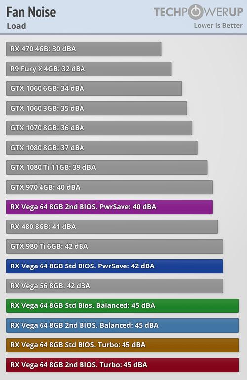 https://tpucdn.com/reviews/AMD/Radeon_RX_Vega_64/images/fannoise_load.png