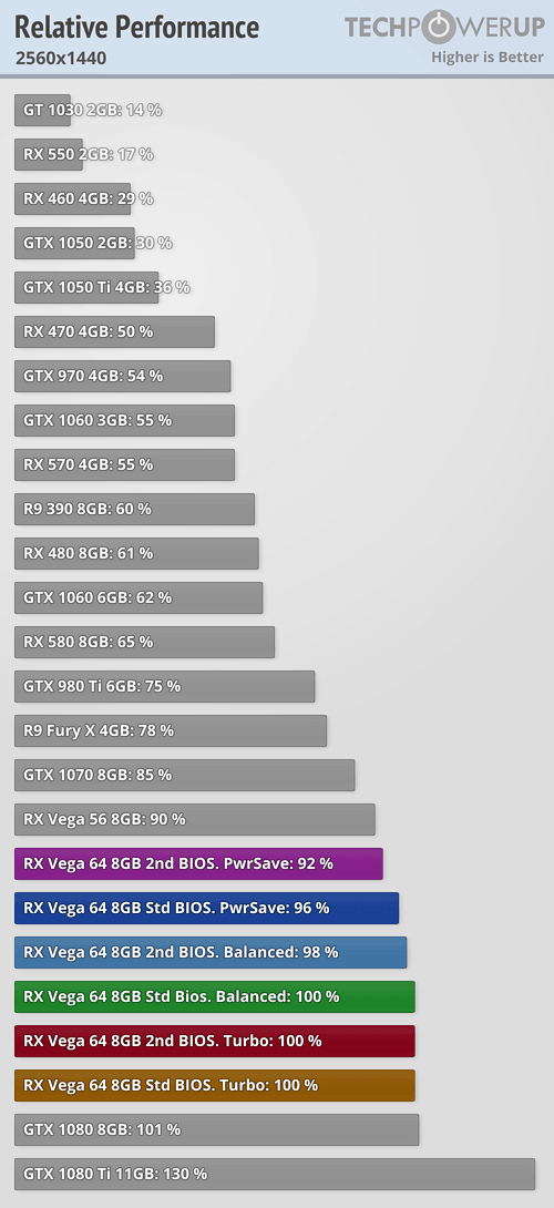 https://tpucdn.com/reviews/AMD/Radeon_RX_Vega_64/images/perfrel_2560_1440.png