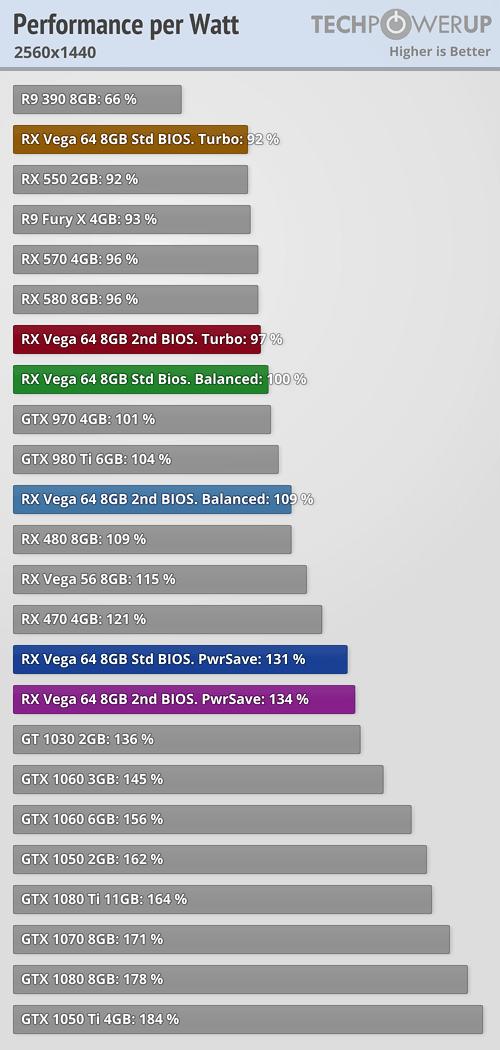 https://tpucdn.com/reviews/AMD/Radeon_RX_Vega_64/images/perfwatt_2560_1440.png