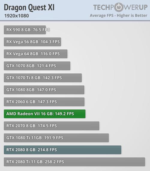 【悲報】AMD Radeon VIIさん、1290×1080、2560×1440、3840×2160のすべての解像度の実ゲームベンチでRTX 2080に負けてしまう  [411361542]->画像>25枚