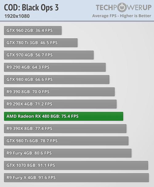AMD Retail Radeon RX 480 4GB to 8GB Memory Unlock Mod Works