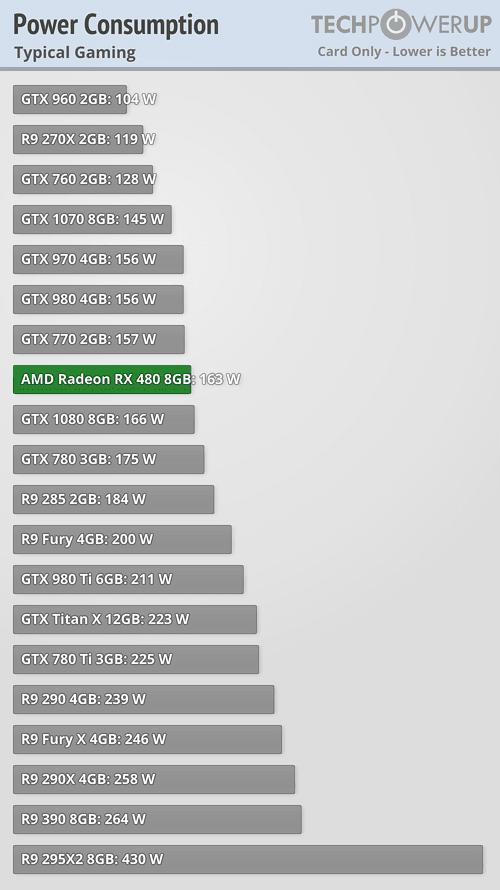 Geforce GTX 1060 Thread: faster than RX 480, 120W, $249 | AnandTech