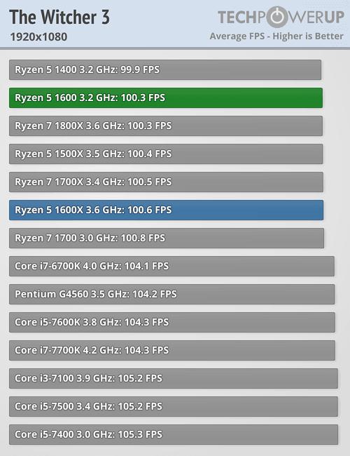 https://tpucdn.com/reviews/AMD/Ryzen_5_1600/images/witcher3_1920_1080.png