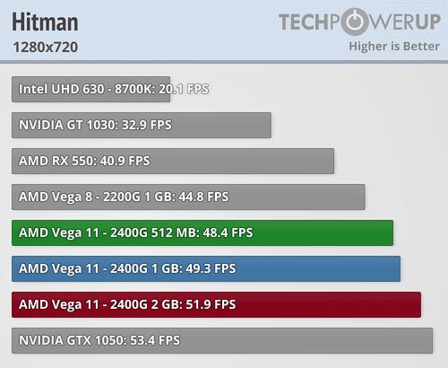 Hardware Unboxed] Ryzen 2400G/2200G Vega Graphics