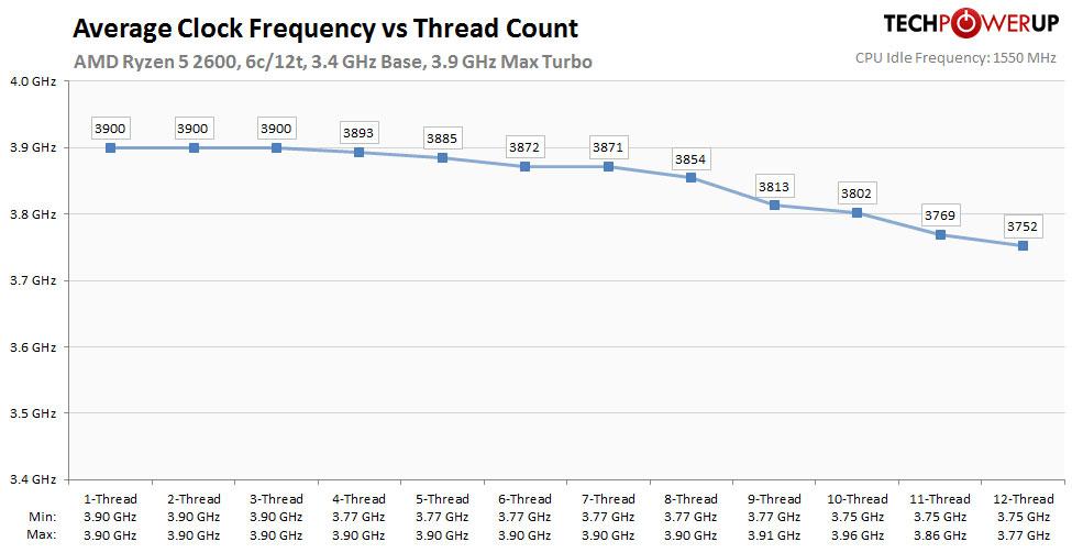 https://www.techpowerup.com/review/amd-ryzen-5-2600/images/clock_analysis.jpg