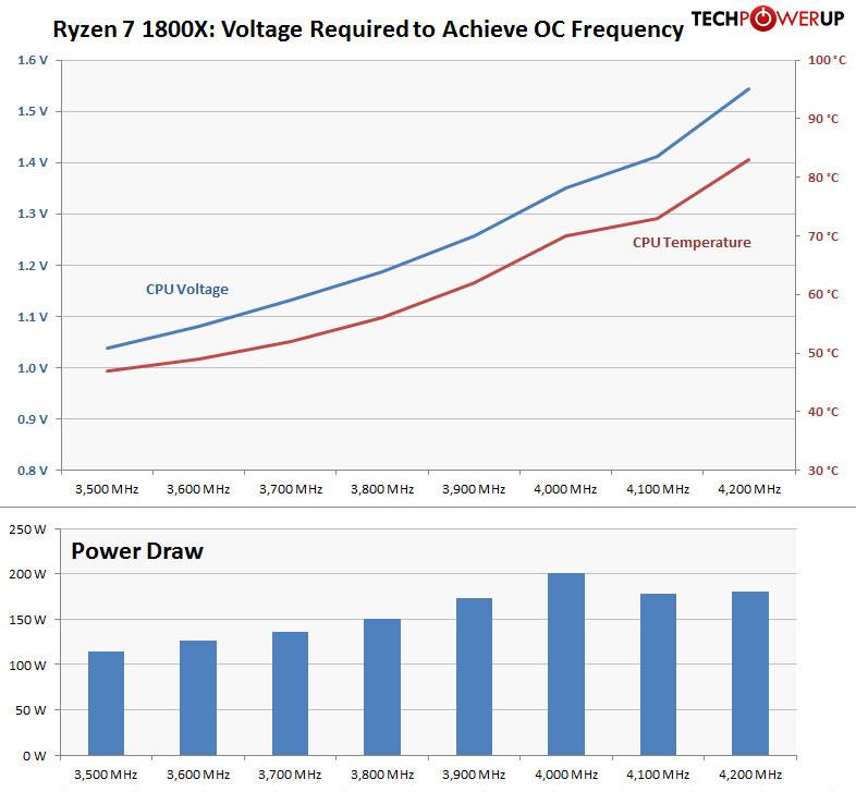 Computer Frequency Chart : Amd ryzen  ghz review techpowerup