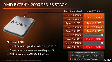 Amd Ryzen 7 2700 3 2 Ghz Review Techpowerup