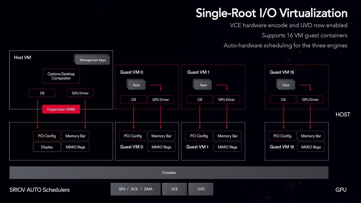 AMD Vega will have SR-IOV for up to 16 VM's it is unknown if
