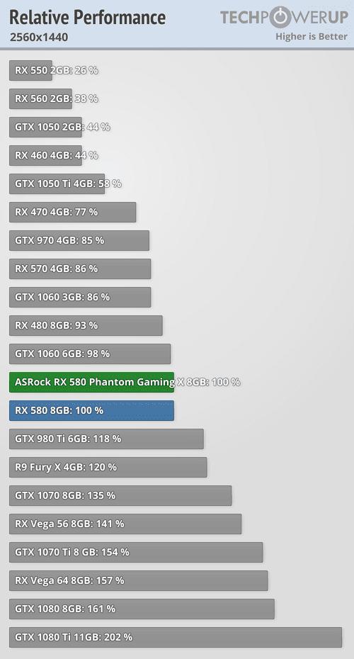 The Fury X DID age far superior to the 980 ti  : Amd