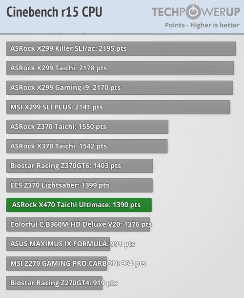 ASRock X470 Taichi Ultimate Review   TechiDaily