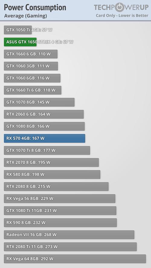 Nvidia GTX 1650/1650Ti/1660/1660Ti