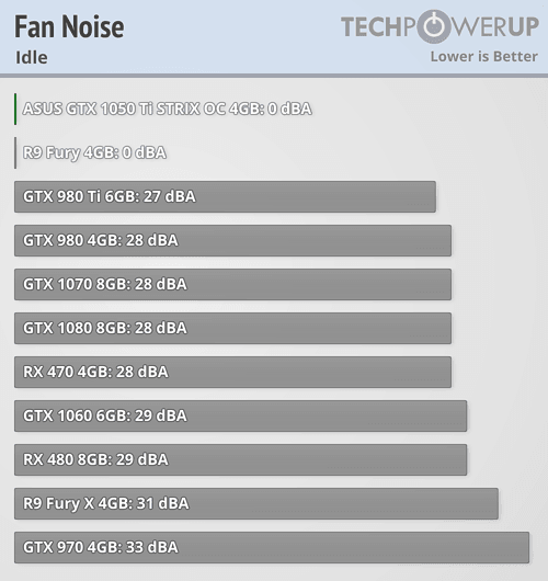 ASUS GTX 1050Ti ROG STRIX OC Fan Noise