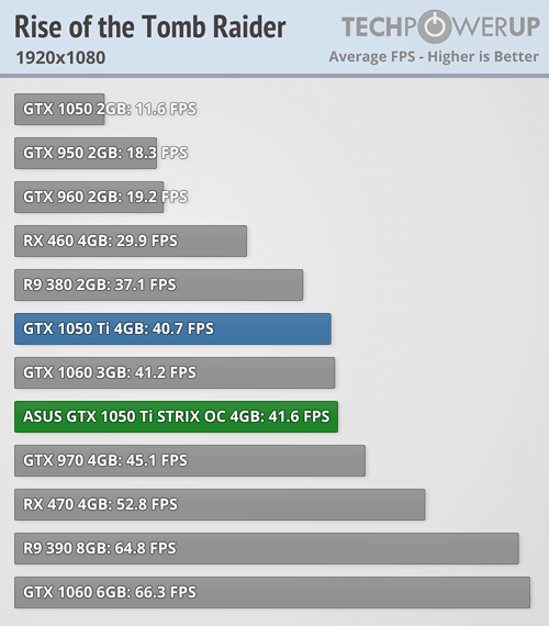 ASUS GTX 1050Ti ROG STRIX OC Benchmarks