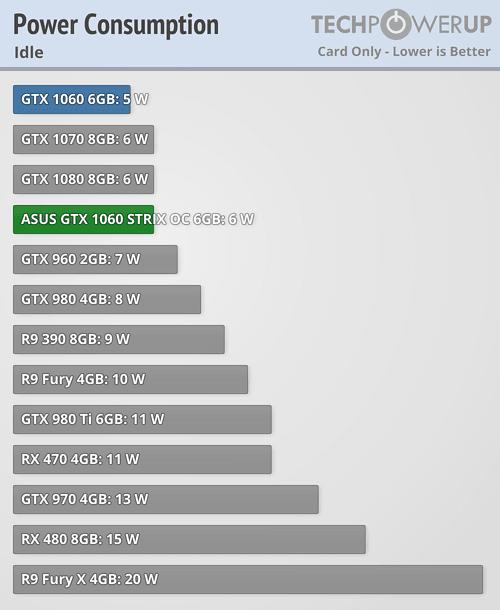 gtx 970 vs 1060 power consumption