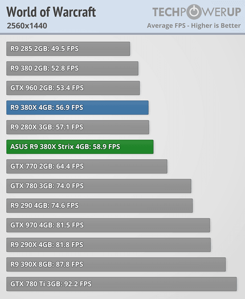 AMD vs Nvidia in WoW | Community