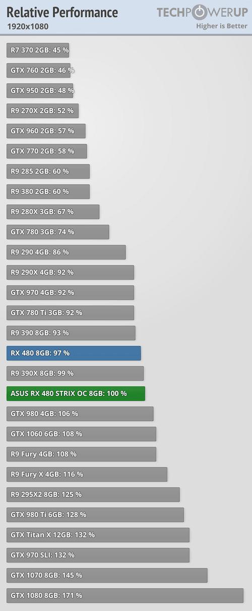 SOLVED] - Nvidia gtx 970 V Radeon r290x V Amd Rx 480 | Tom's