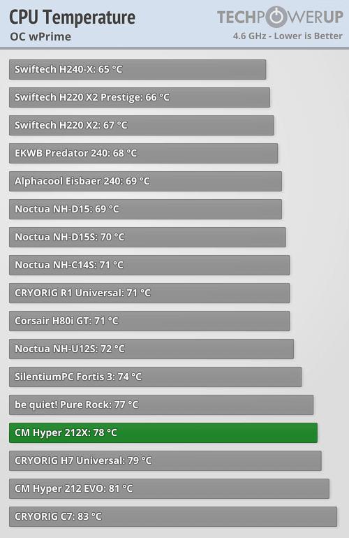 Hagamos un PC con una GTX 1080 Temp_oc_wprime