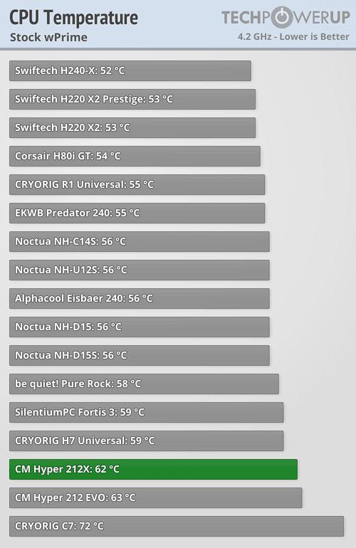 Hagamos un PC con una GTX 1080 Temp_stock_wprime
