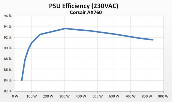 corsair psu ax760 efficiency