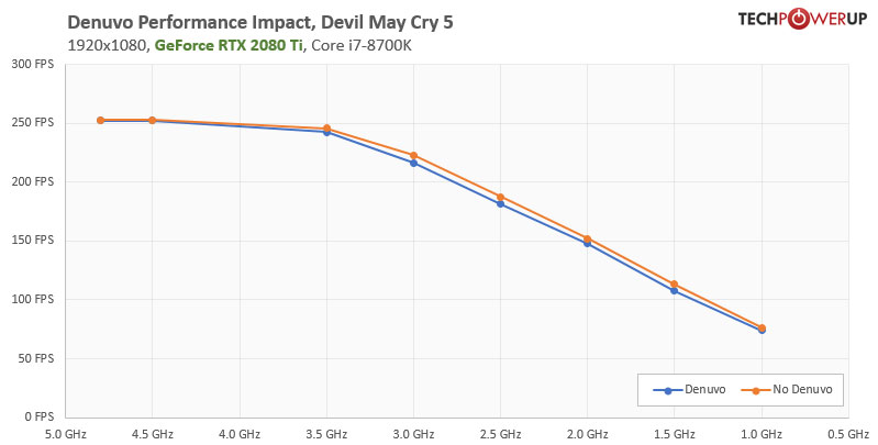 Denuvo Performance Cost & FPS Loss Tested | TechPowerUp