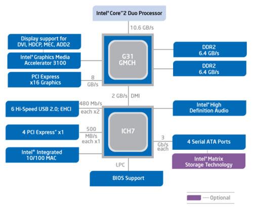 ECS G31T-M Graphics Windows