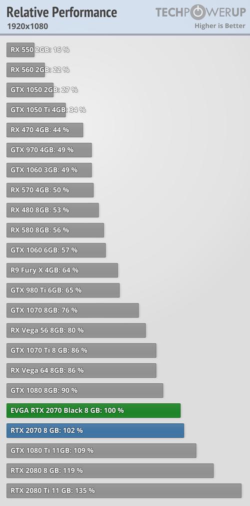 EVGA GeForce RTX 2070 Black 8 GB Review | TechPowerUp