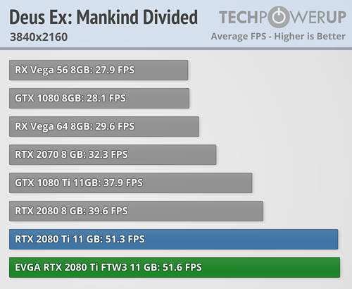 https://tpucdn.com/reviews/EVGA/GeForce_RTX_2080_Ti_FTW3_Ultra/images/deus-ex-mankind-divided_3840-2160.png