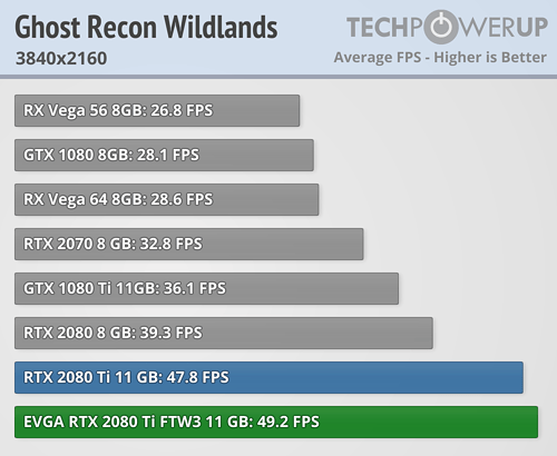 https://tpucdn.com/reviews/EVGA/GeForce_RTX_2080_Ti_FTW3_Ultra/images/ghost-recon-wildlands_3840-2160.png