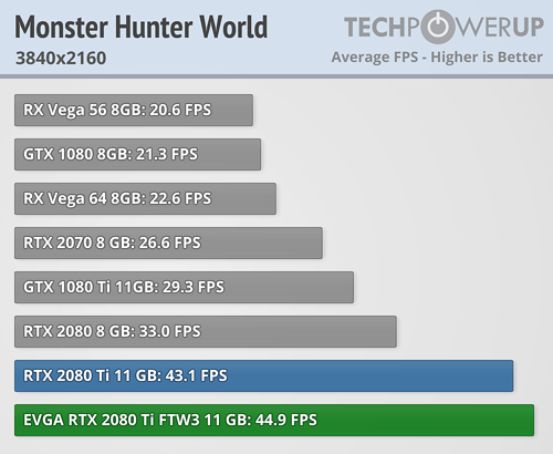 https://tpucdn.com/reviews/EVGA/GeForce_RTX_2080_Ti_FTW3_Ultra/images/monster-hunter-world-3840-2160.png