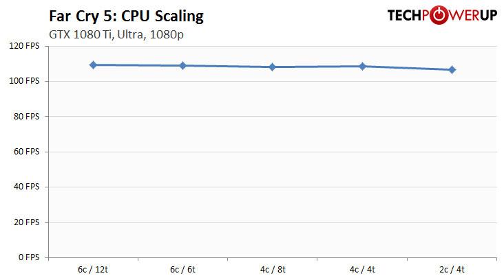 Gamers Nexus] Intel i5-9600K Review vs  R7 2700, R5 2600, i7