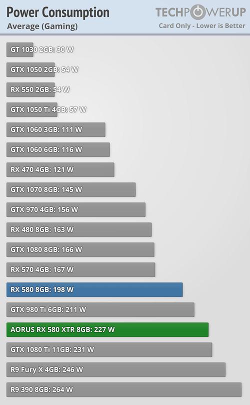 Hỏi Đáp] So Sánh RX 580 8GB vs GTX 1060 6GB - vozForums