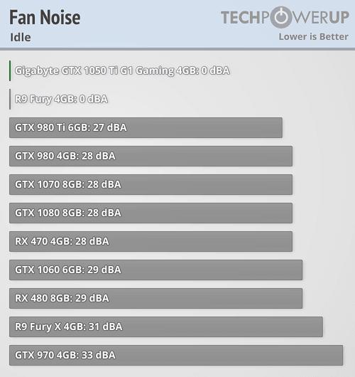 Gigabyte GeForce GTX 1050 Ti G1 Gaming 4G Fan Noise