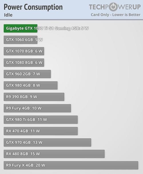 Gigabyte GeForce GTX 1050 Ti G1 Gaming 4G Power Consumption