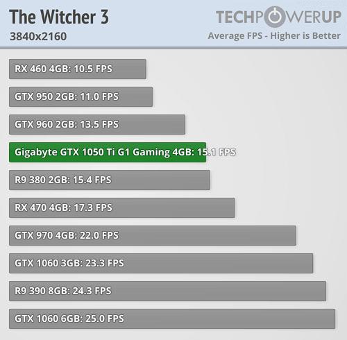 Gigabyte GeForce GTX 1050 Ti G1 Gaming 4G Benchmarks