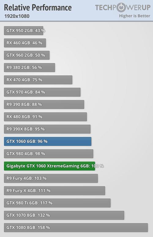 Geforce GTX 1050 / 1050 Ti Launch Thread ($109 / $139