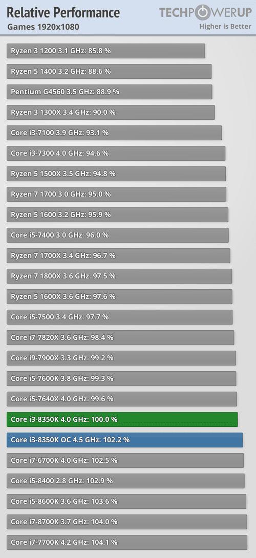 https://tpucdn.com/reviews/Intel/Core_i3_8350K/images/perfrel_1920_1080.png