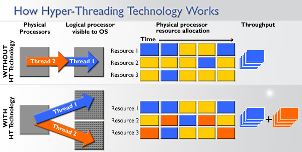 hyper threading technology Hyper-threading is a technology from intel that creates one or more virtual cpus on your system.