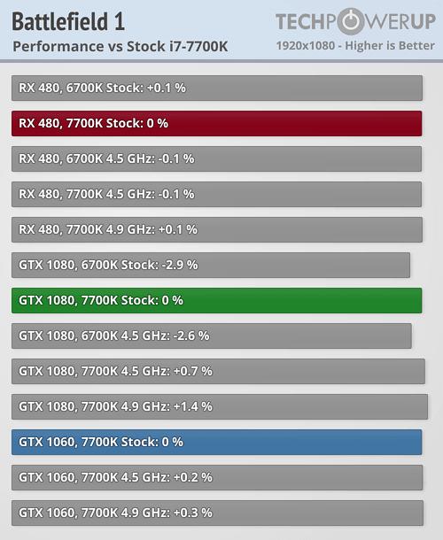 Intel Core i7-7700K vs 6700K: 22 Games, RX 480 & GTX 1080 Review