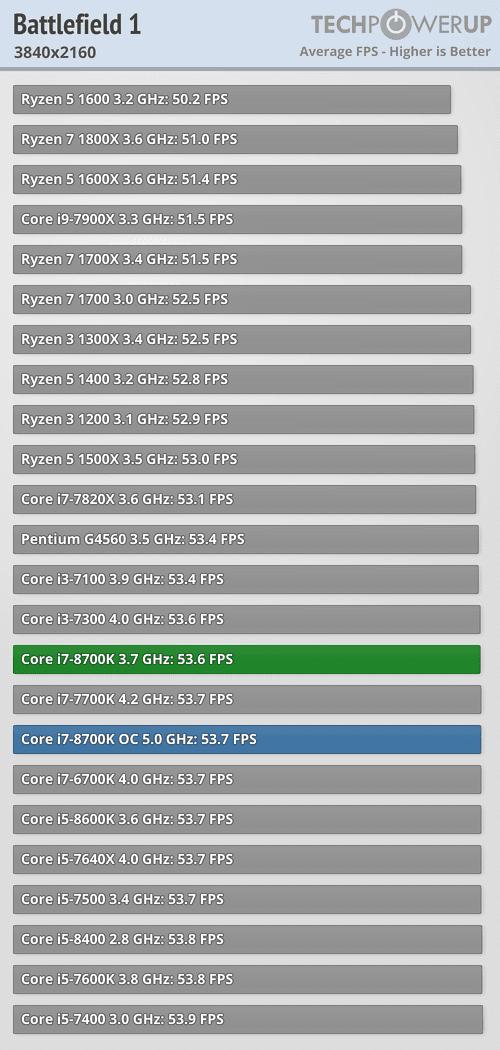 https://tpucdn.com/reviews/Intel/Core_i7_8700K/images/bf1_3840_2160.png