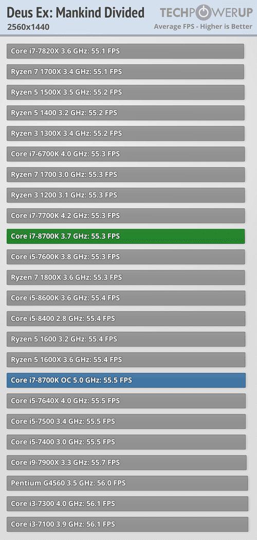 https://tpucdn.com/reviews/Intel/Core_i7_8700K/images/deusex_2560_1440.png