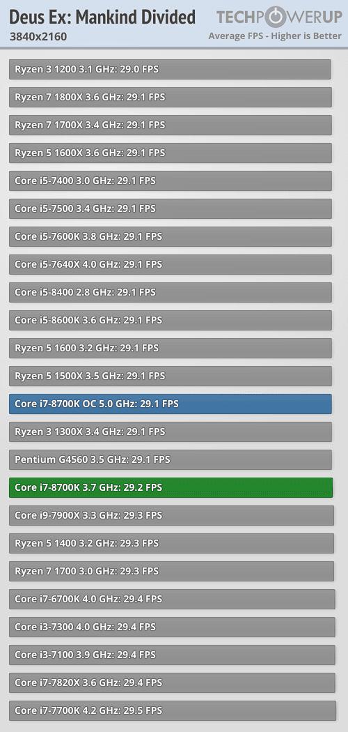 https://tpucdn.com/reviews/Intel/Core_i7_8700K/images/deusex_3840_2160.png