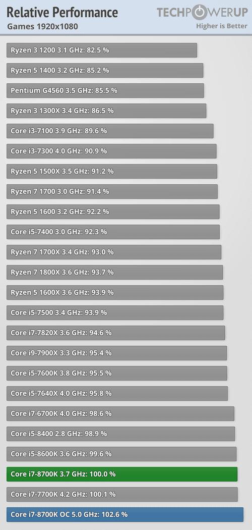 https://tpucdn.com/reviews/Intel/Core_i7_8700K/images/perfrel_1920_1080.png