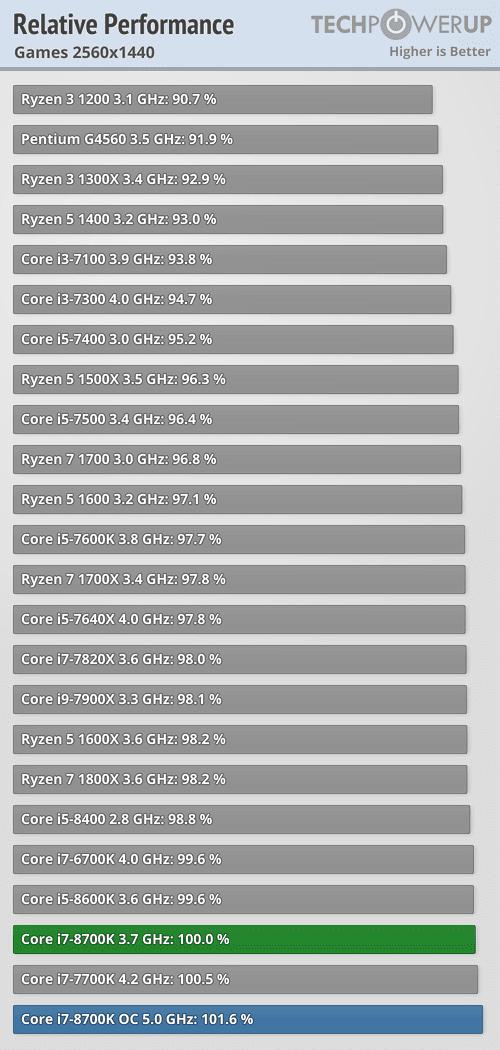 https://tpucdn.com/reviews/Intel/Core_i7_8700K/images/perfrel_2560_1440.png