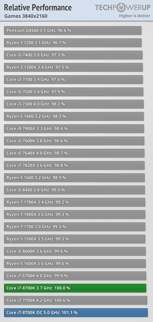 https://tpucdn.com/reviews/Intel/Core_i7_8700K/images/perfrel_3840_2160.png