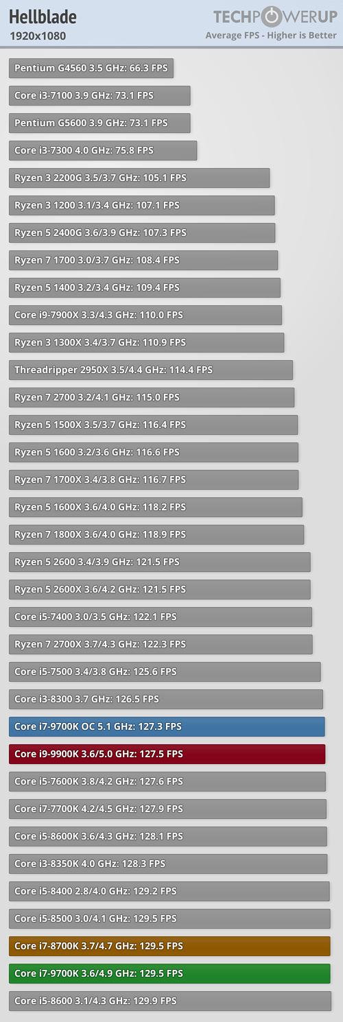 https://tpucdn.com/reviews/Intel/Core_i7_9700K/images/hellblade-1920-1080.png