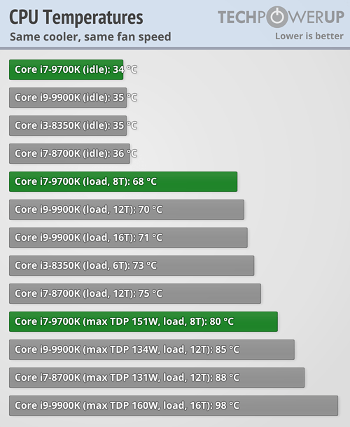 https://tpucdn.com/reviews/Intel/Core_i7_9700K/images/temperatures.png